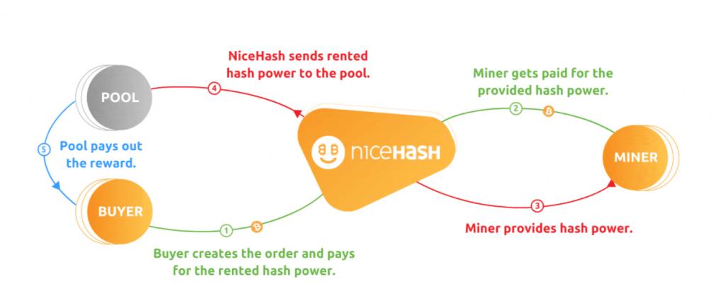how nicehash works
