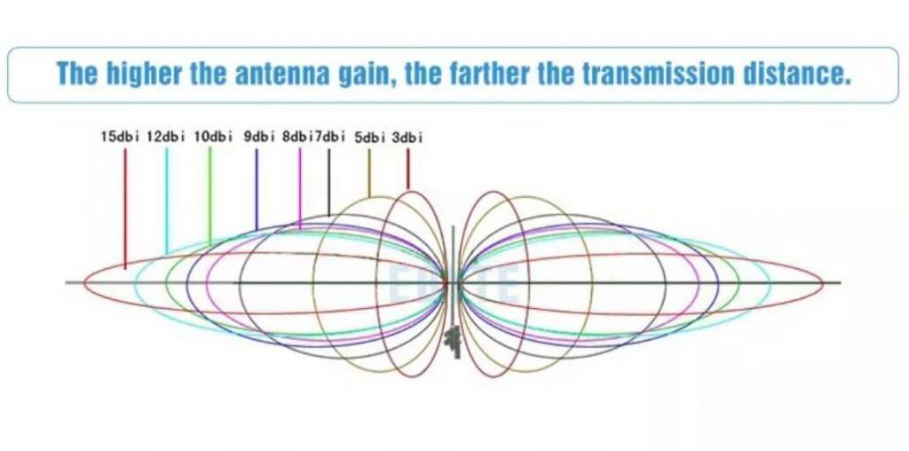 Antenna dBi example