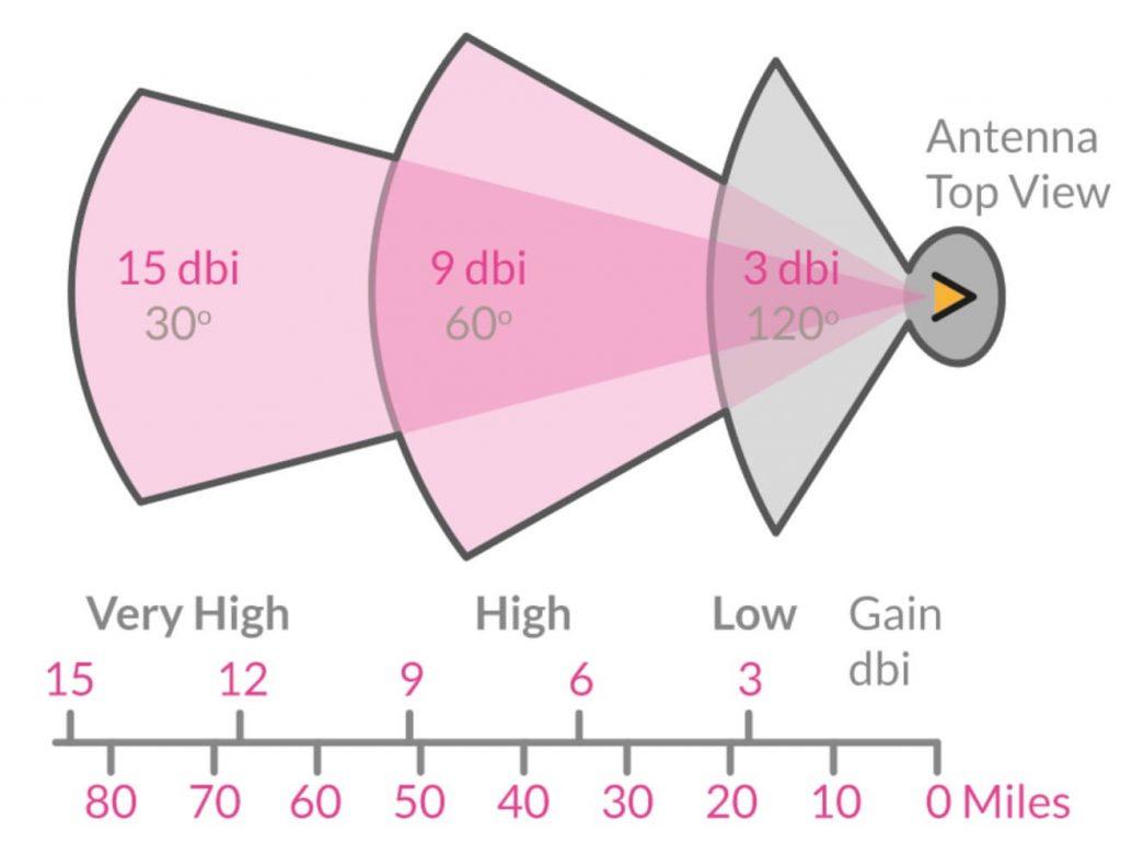 dBi Antenna example 2