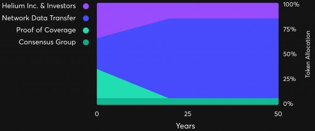 Helium Mining Reward Timescale
