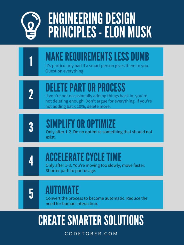Elon's Engineering Principles from CodeTober